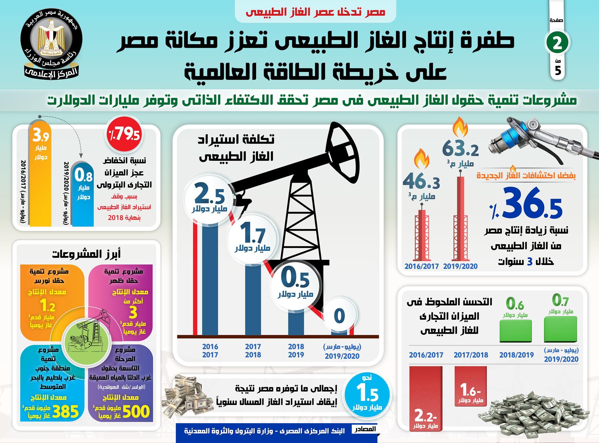 مصر تدخل عصر الغاز الطبيعي بالإنفوجراف طفرة إنتاج الغاز الطبيعي تعزز مكانة مصر على خريطة الطاقة العالمية