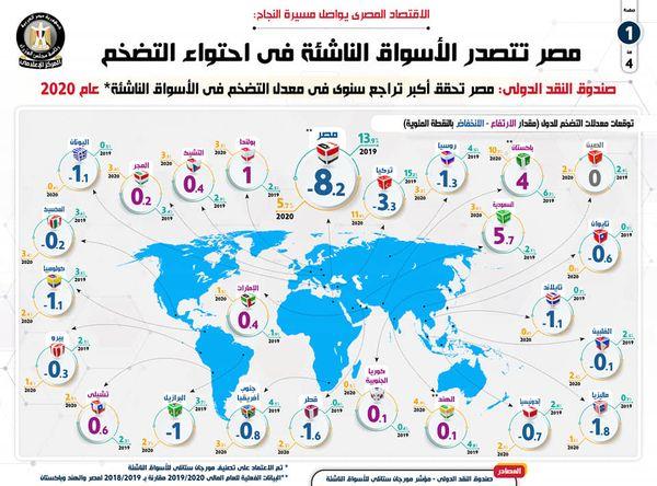الاقتصاد المصري يواصل مسيرة النجاح بالإنفوجراف مصر تتصدر الأسواق الناشئة في احتواء التضخم