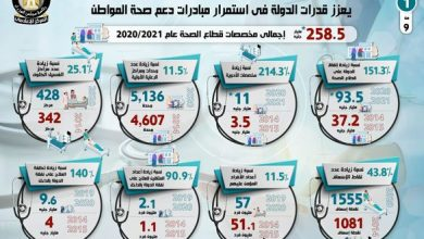 Photo of رفع كفاءة منظومة الرعاية الصحية في مصر في الفترة من 2014 – 2020 يعزز قدرات الدولة في استمرار مبادرات دعم صحة المواطن