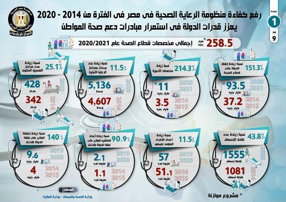 رفع كفاءة منظومة الرعاية الصحية في مصر في الفترة من 2014 - 2020 يعزز قدرات الدولة في استمرار مبادرات دعم صحة المواطن