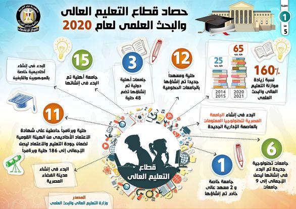 بالإنفوجراف... حصاد قطاع التعليم العالي والبحث العلمي خلال عام 2020