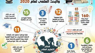 Photo of بالإنفوجراف… حصاد قطاع التعليم العالي والبحث العلمي خلال عام 2020