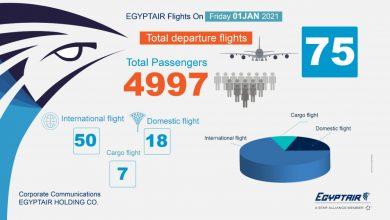 Photo of في أول أيام العام الجديد  مصر للطيران تشهد أعلي معدل تشغيل منذ عودة الطيران في يوليو الماضي  بنقل ٥٠٠٠ راكب علي متن ٧٥ رحلة جوية