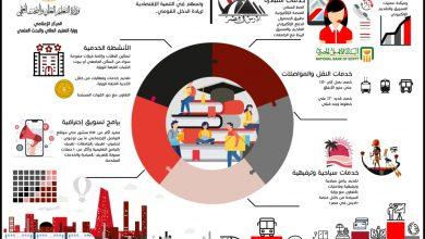 Photo of التعليم العالي و تطوير منظومة الخدمات المقدمة للطلاب الوافدين بالجامعات المصرية