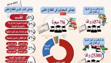 Photo of وزير التعليم العالى يستعرض تقريرًا حول تطور منظومة التعليم الطبى فى مصر