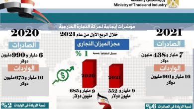 Photo of أحدث تقرير حول مؤشرات أداء التجارة الخارجية غير البترولية لمصر خلال الربع الأول من عام 2021