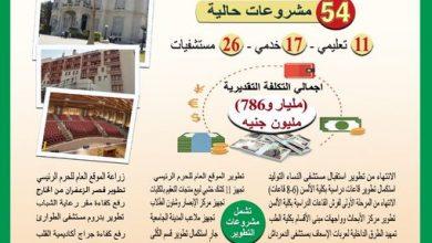 """Photo of """"وزير التعليم العالي"""" يستعرض تقريرًا ميدانيًا لمتابعة مشروعات جامعة عين شمس بتكلفة مليار و786 مليون جنيه"""