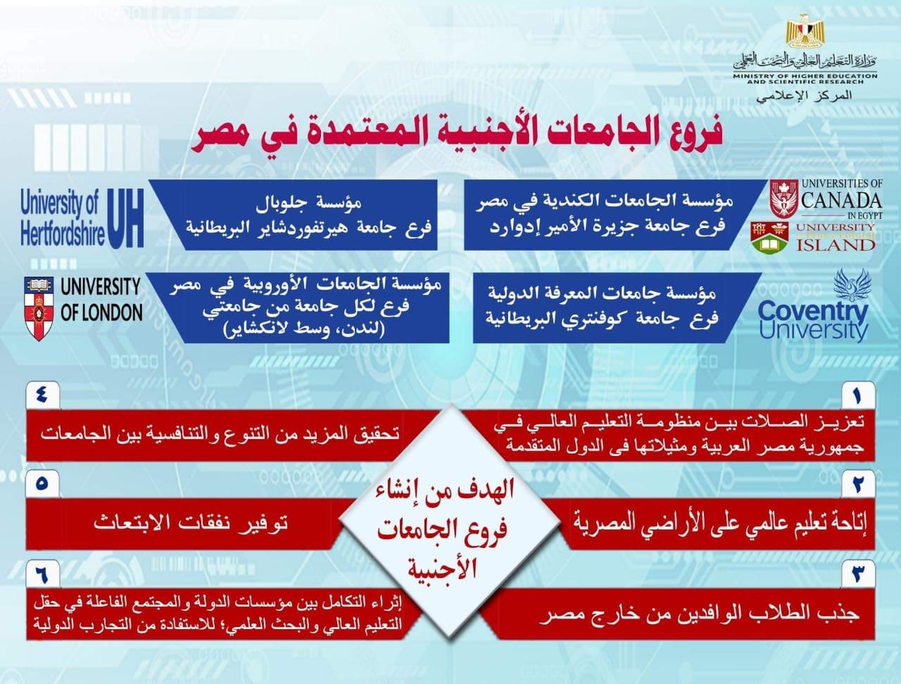 وزير التعليم العالي يستعرض تقريرًا حول فروع الجامعات الأجنبية في مصر