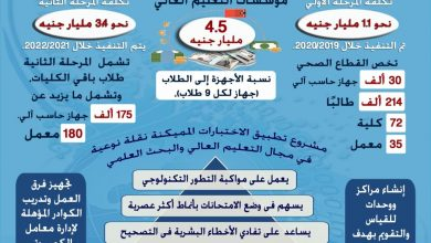 Photo of طفرة في نظم التقويم والامتحانات بالتعليم العالي