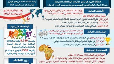 Photo of التعليم العالي تستعرض إنجازات النشاط الرياضي بالجامعات بين (2014 -2021)