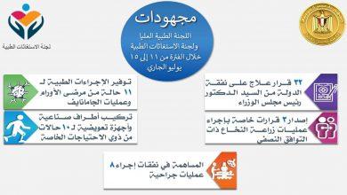 Photo of لجنة الاستغاثات الطبية : استصدار قرارات علاج على نفقة الدولة
