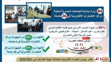 Photo of وزير التعليم العالي يستعرض الموقف التنفيذي للمرحلة الأولى من مشروع الاختبارات الإلكترونية بكليات القطاع الطبي