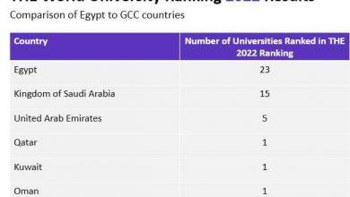 Photo of تصنيف التايمز لمؤسسات التعليم العالي: الجامعات المصرية من أسرع مؤسسات التعليم العالي صعوداً في العالم
