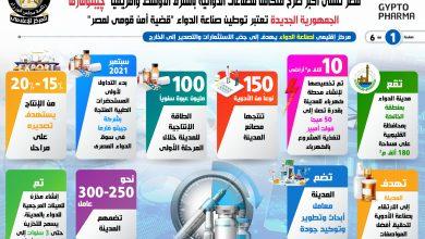 """Photo of مصر تنشئ أكبر صرح متكامل للصناعات الدوائية بالشرق الأوسط وإفريقيا """"چيبتوفارما"""""""